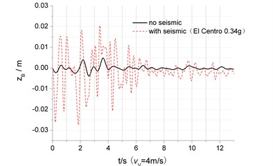 The dynamic response comparison of the vehicle-bridge vibration under either seismic load or not
