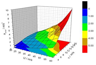 Maximum lateral acceleration response of the vehicle vs. vVand U-