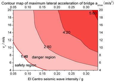 Ground motion intensity and vehicle speed limits for structural safety when rigid supported