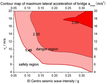 Ground motion intensity and vehicle speed limits for structural safety when LRB supported