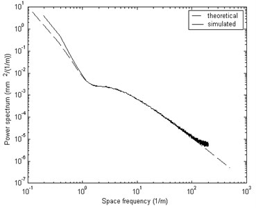 Comparison of the theoretical spectrum  and the simulated spectrum of the left track's vertical irregularity