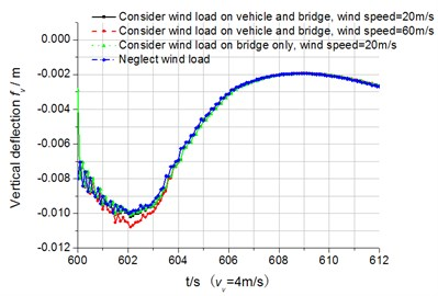 Displacement response time-history curves of the node in the middle of the bridge (vV=4 m/s)