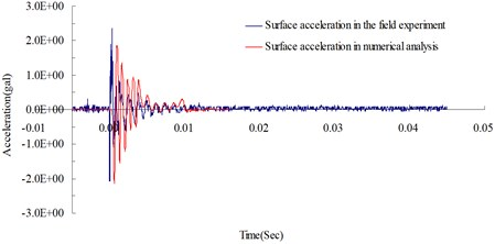 Surface acceleration time curves at 400 cm from the blasting source