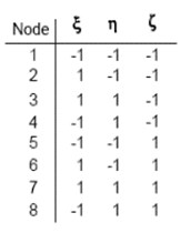 Diagram of 3D eight node solid element [16]