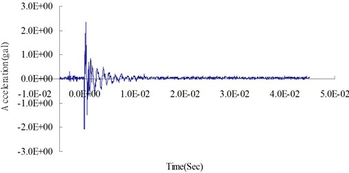 Blasting experiment: surface acceleration time curve at 400 cm from the blasting source