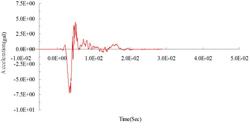 Numerical analysis: surface acceleration time curve at 300 cm from the blasting source