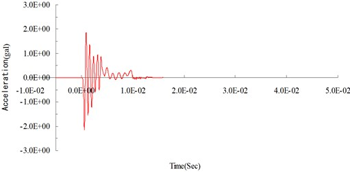 Numerical analysis: surface acceleration time curve at 400 cm from the blasting source