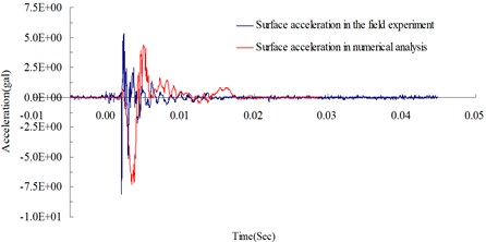 Surface acceleration time curves at 300 cm from the blasting source