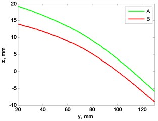 a) Blades profile scan at 2 Hz rotation speed, b) view from left, plane cut at x= 0 mm