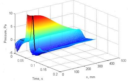"""Blades pressure scan: a), b) f= 4 Hz, c), d) f= 2 Hz. a), c) blade """"A"""", b), d) blade """"B"""""""
