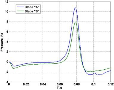 Cut plane from blades pressure scan at x= 50 mm: a) f= 4 Hz, b) f= 2 Hz