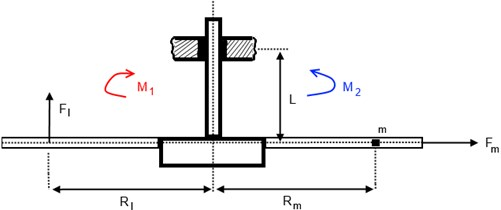 Mechanical model of the system