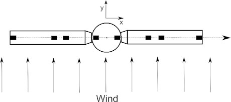Positions of external weight, that creates mechanical imbalance