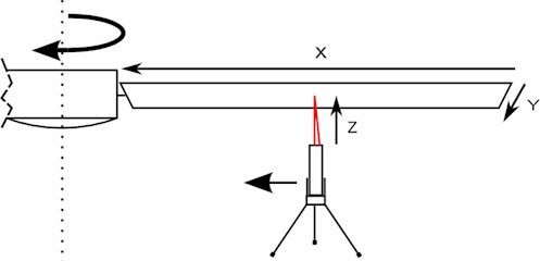 Arrangement of the experiment and the measurement axis