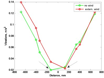 Vibration level versus external weigh location with external wind source,  arrows pinpoint minimal values