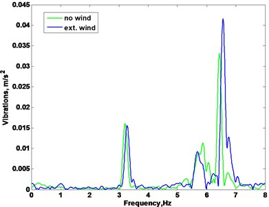 Frequency spectrum of fan vibrations: a) vibrations in x direction, b) vibrations in y direction