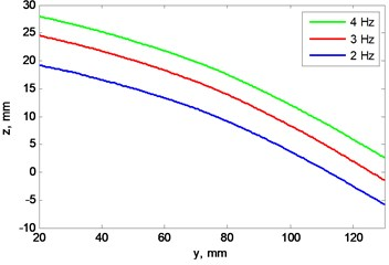 """a) Blade's """"A"""" profile scan at 3 rotation frequencies, b) view from left, plane cut at x= 0 mm"""
