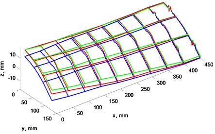 """a) Blade's """"B"""" profile scan at 3 rotation frequencies, b) view from left, plane cut at x= 0 mm"""