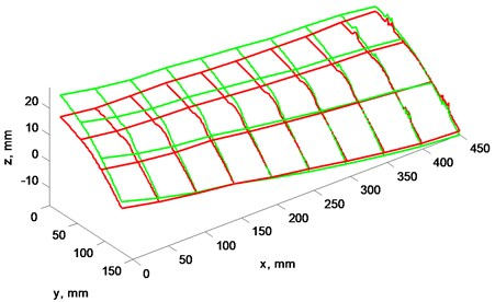 a) Blades profile scan at 4 Hz rotation speed, b) view from left, plane cut at x= 0 mm