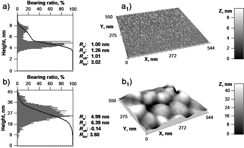 Normalized height distribution histograms and bearing ratio curves of (a) Al thin film on Si(100) substrate and (b) nanostructured Al/SiO2 composite film on Si(100) substrate with corresponding AFM topographical images (a1) and (b1) with normalized Z, nm scale and roughness parameters, respectively
