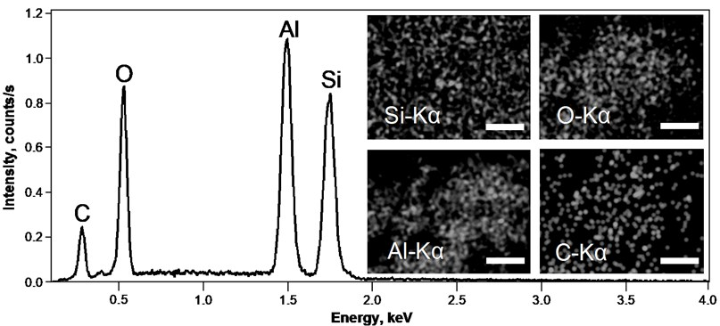 EDS spectra of nanostructured Al/SiO2 composite film on Si(100) substrate. An EDS map (inset) is showing the distribution of Si, O, Al and C on the surface of Al/SiO2 composite film. Mark size 10μm
