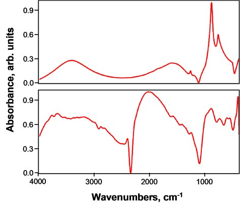 Panoramic FTIR spectra of (top) Al thin film on Si(100) substrate  and (bottom) nanostructured Al/SiO2 composite film on Si(100) substrate