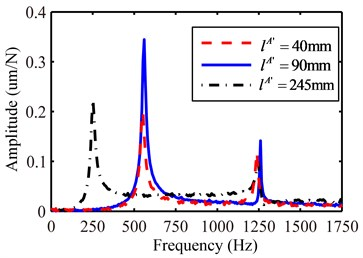 The calculated displacement-to-force receptance of chuck section with different free length