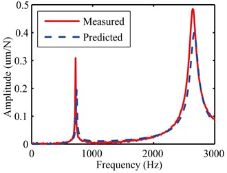 The measured and predicted FRFs of stepped cylindrical workpiece along the x direction