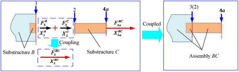 Schematic of receptance coupling model between substructure B and substructure C