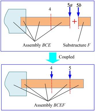 Schematic of cross receptance coupling model