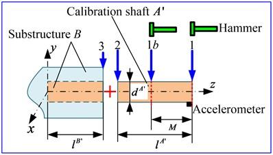 FRFs measurement of the calibration shaft