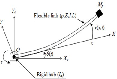 Schematic diagram of the flexible single-link manipulator system