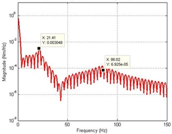 Simulated response of the flexible manipulator with structural damping; Number of elements =1