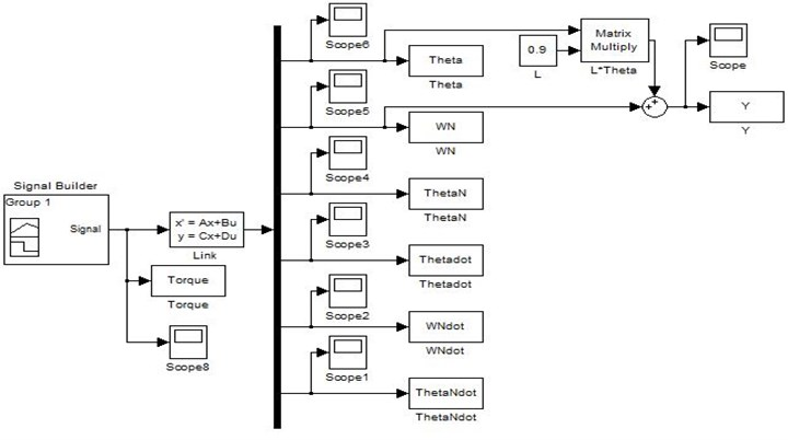 SIMULINK diagram of state space matrices