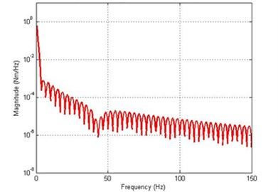 Simulated response of the flexible manipulator with structural and drag torque damping;  Number of elements = 1