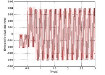 Simulated response of the flexible manipulator without damping; Number of elements = 1