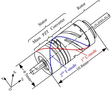 Structure of the motor
