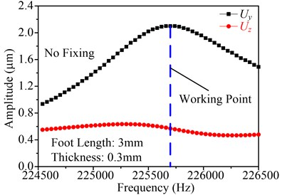 Frequency response of the point P in the direction of Y and Z
