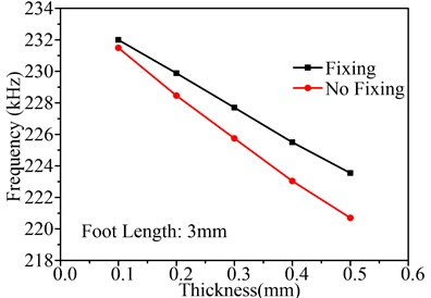 Influence of thicknesses on Uy, Uz and working frequency