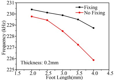 Influence of foot length on Uy, Uz and working frequency