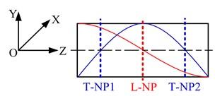 Modes of hybrid ultrasonic motors using longitudinal and torsional vibration modes (LTUM)
