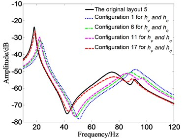 FRF for different Pareto optimal configurations of hv and hc