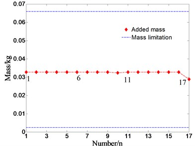 The added-mass and the frequency shift for different optimal configurations