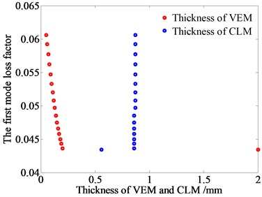 Relationship between thickness of VEM/ VLM and the first two mode loss factor