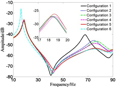 FRF for mass and frequency constraints