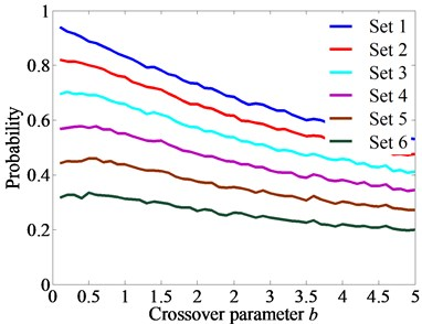 The relationship between parameters b, p and the variables probability