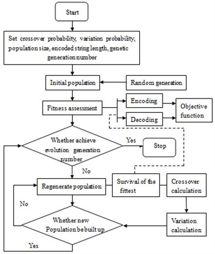 The block diagram of GA optimization