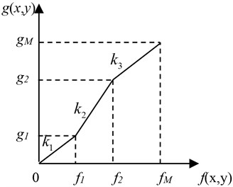 Gray level transformation contrast enhancement function