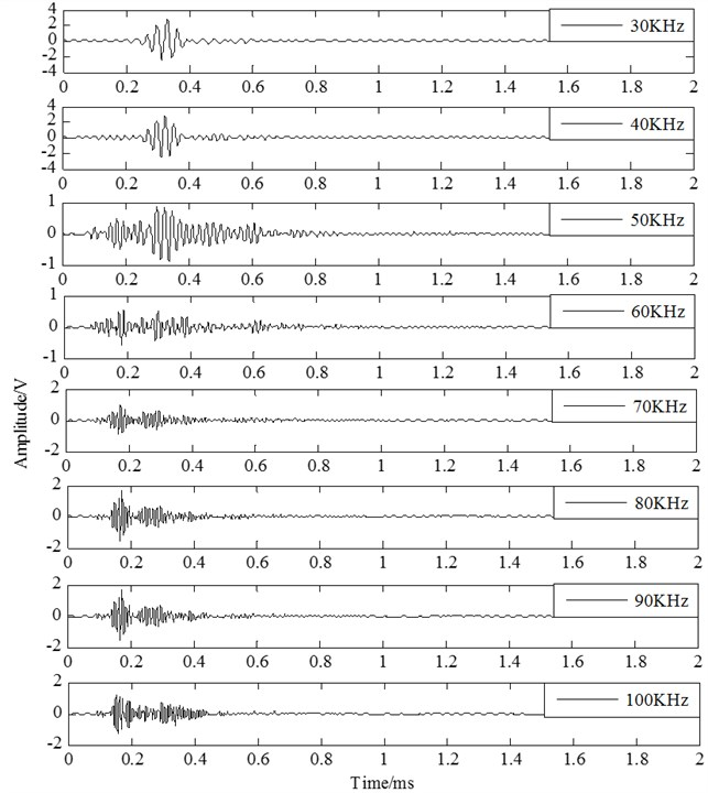 The response signals travelling in the structure with the central frequency from 30KHz to 100KHz