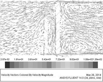 The distribution of velocity streamlines
